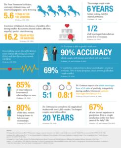 Gottman Stats